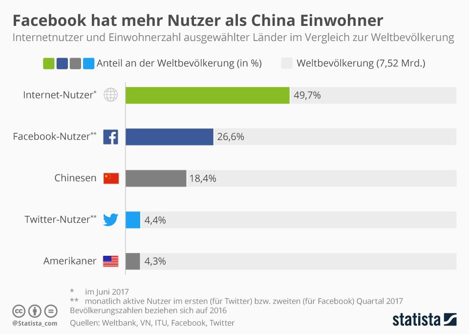 Infografik: Facebook hat mehr Nutzer als China Einwohner | Statista