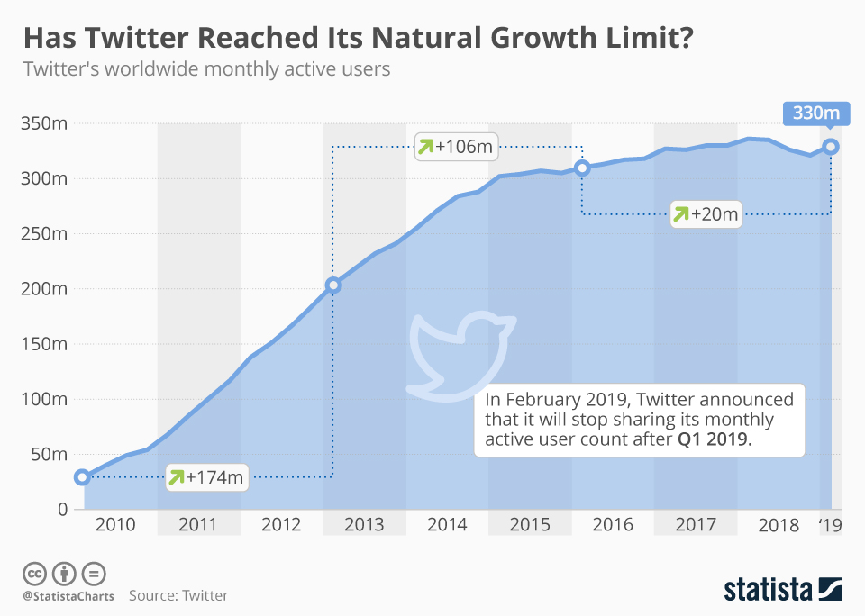 Infographic: Has Twitter Reached Its Natural Growth Limit? | Statista