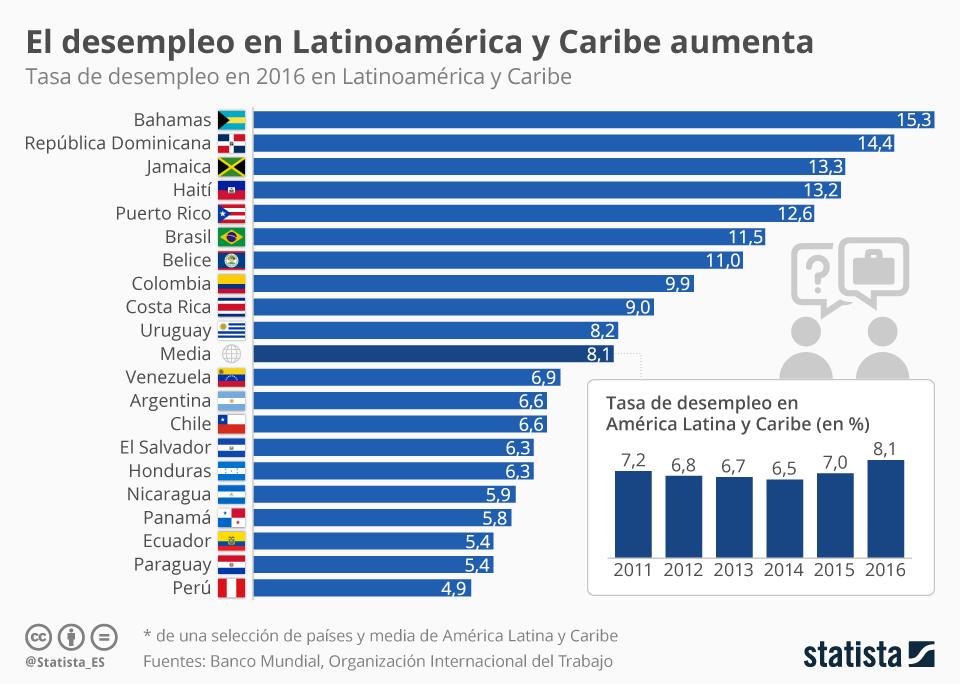 Infografía: Dos años de aumento del desempleo en América Latina y Caribe | Statista