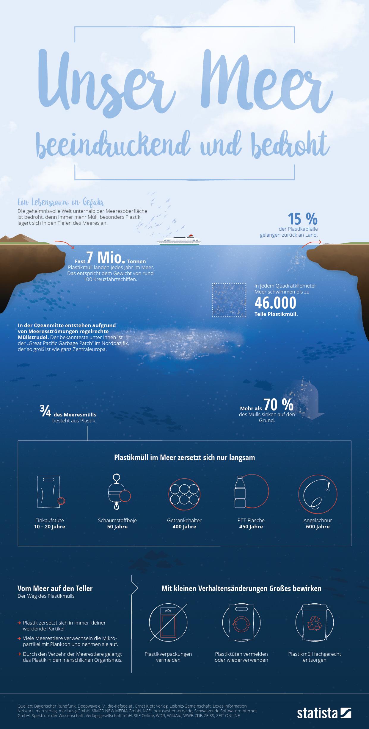 Infografik: Unser Meer - beeindruckend und bedroht | Statista