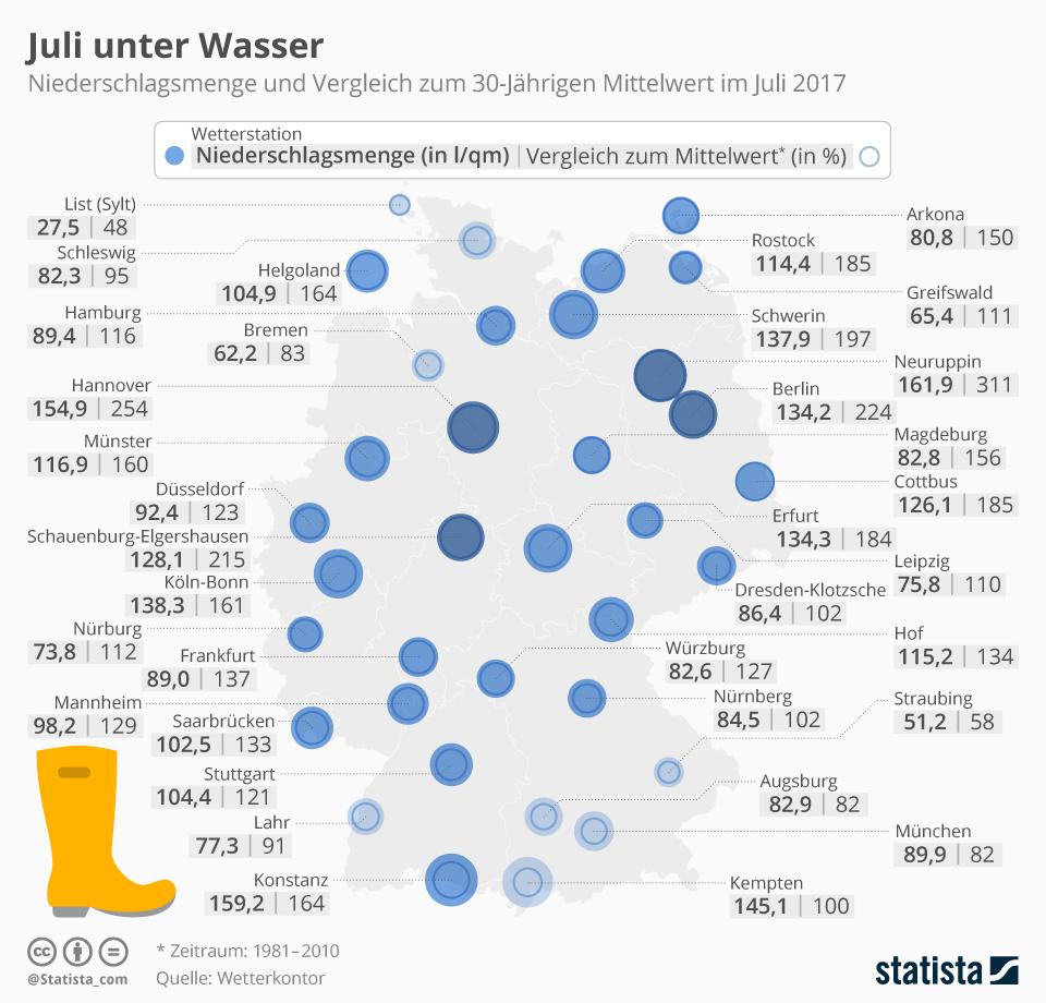 Infografik: Juli unter Wasser | Statista