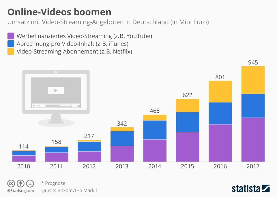 Infografik: Online-Videos boomen | Statista