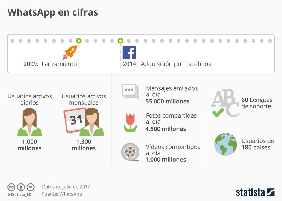 Infografía: Los impresionantes números detrás de WhatsApp   Statista