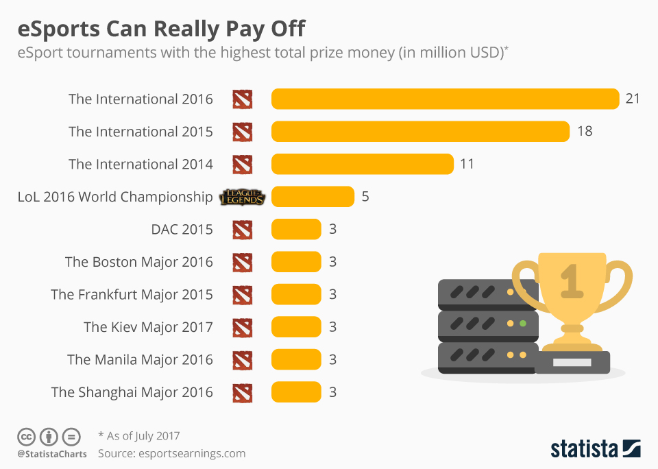 Infographic: eSports Can Really Pay Off   Statista