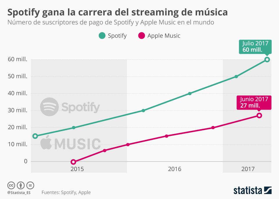 Infografía: Spotify alcanza los 60 millones de usuarios de pago | Statista