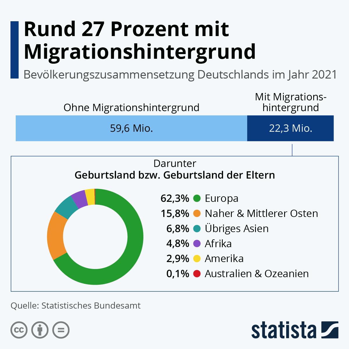 Infografik: Diverses Deutschland | Statista
