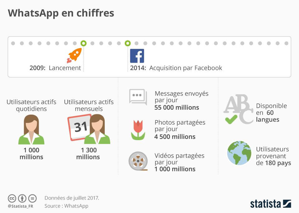 Infographie: WhatsApp en chiffres | Statista