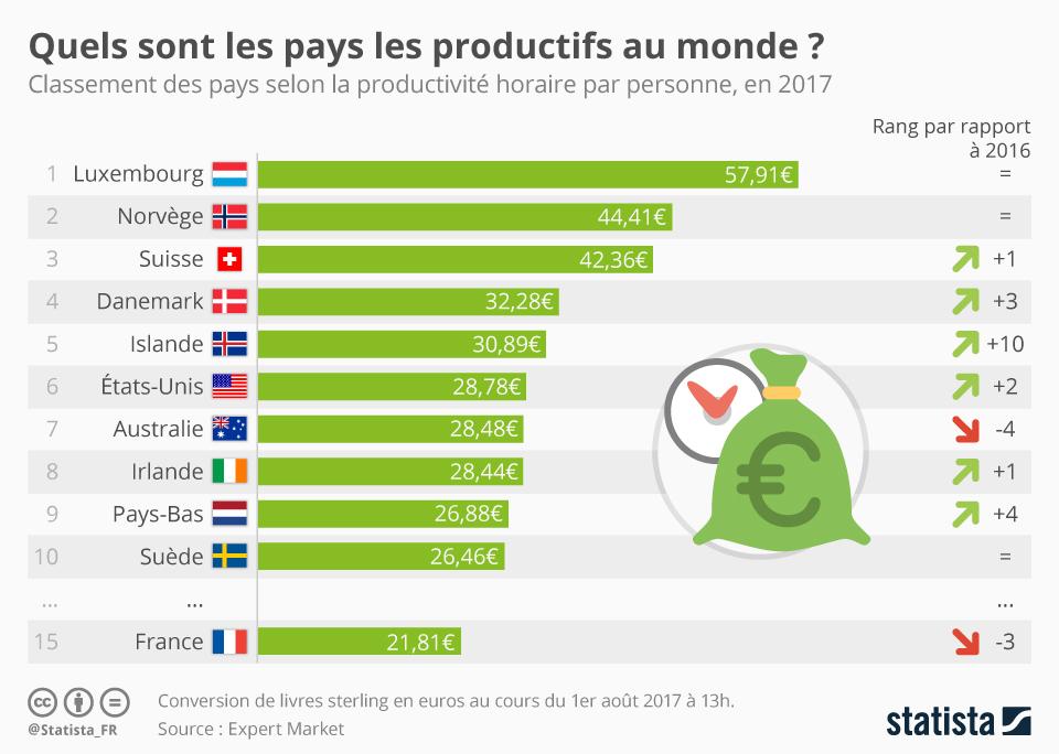 Infographie: Quels sont les pays les plus productifs au monde ? | Statista