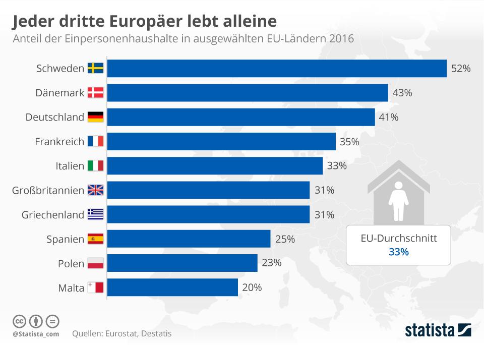 Infografik: Jeder dritte Europäer lebt alleine | Statista