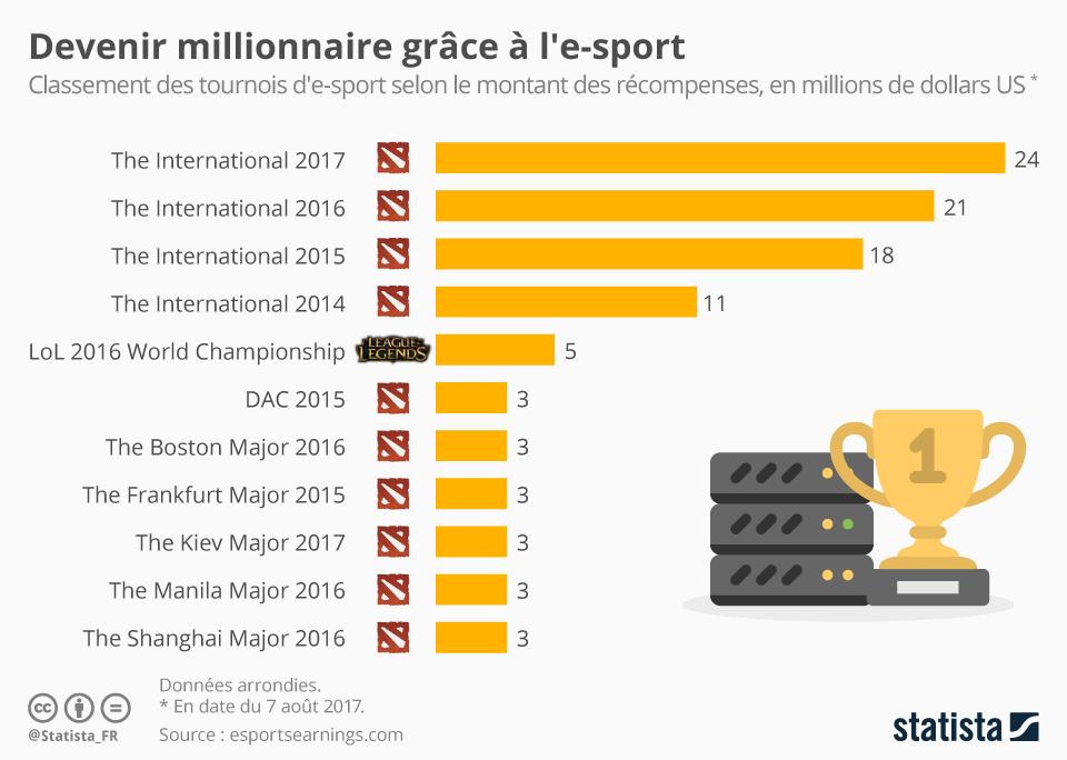 Infographie: Devenir millionaire grâce à l'e-sport | Statista