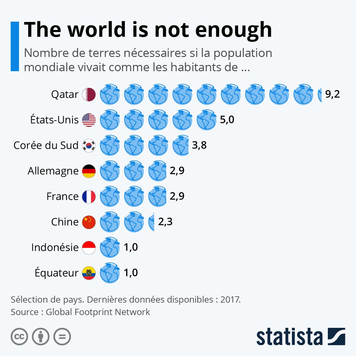 Infographie:  A partir d'aujourd'hui, l'humanité vit à crédit | Statista