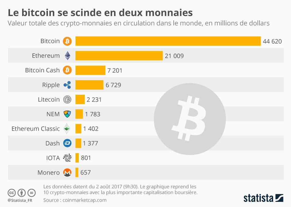 Infographie: Le bitcoin se scinde en deux monnaies   Statista