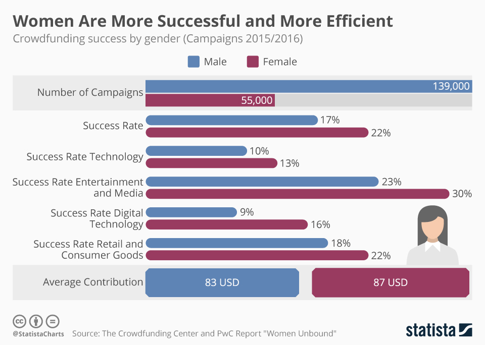 Infographic: Women are More Successful and More Efficient | Statista