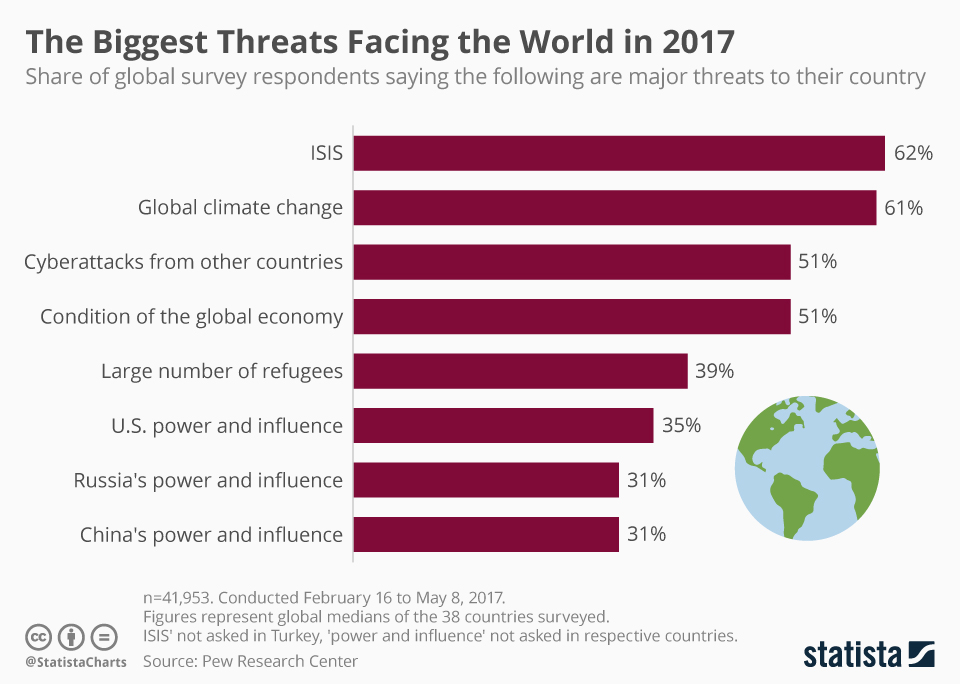 Infographic: The Biggest Threats Facing the World in 2017 | Statista