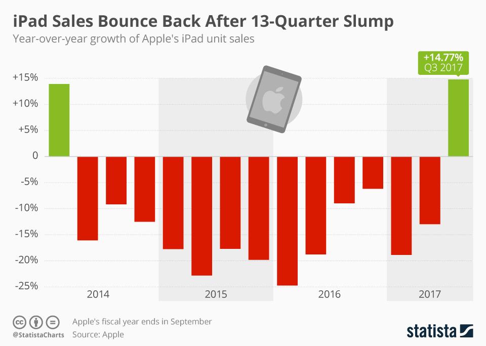 Infographic: iPad Sales Bounce Back After 13-Quarter Slump | Statista