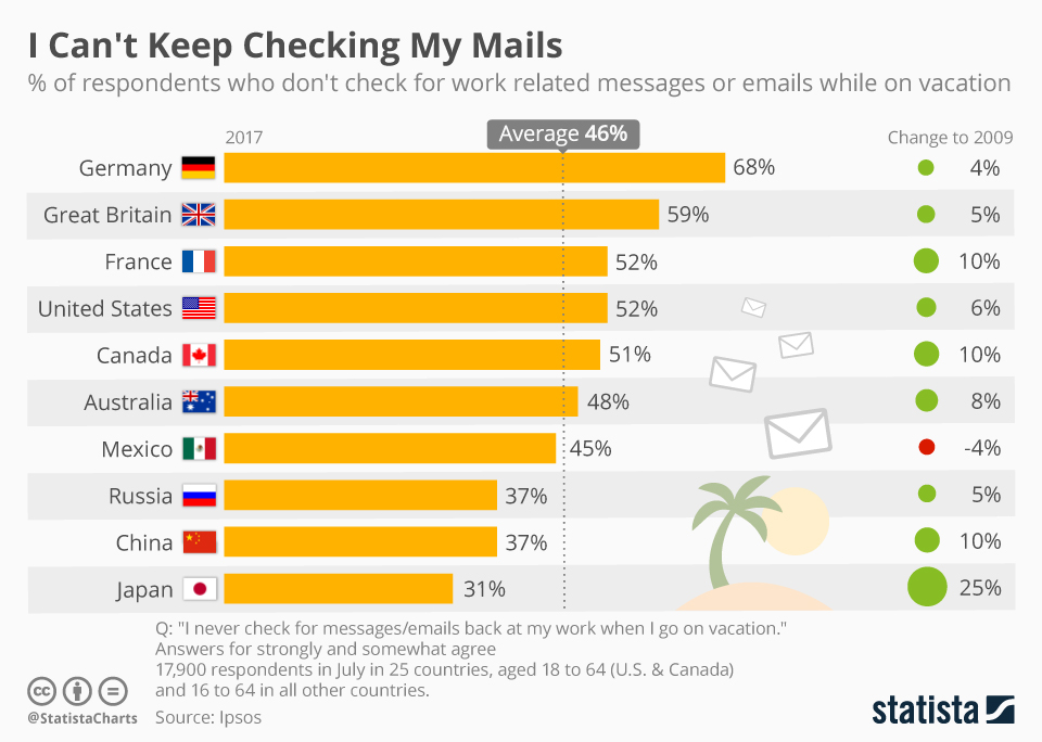 Infographic: Some People Are Better Than Others to Really Leave Work Behind on Holidays   Statista