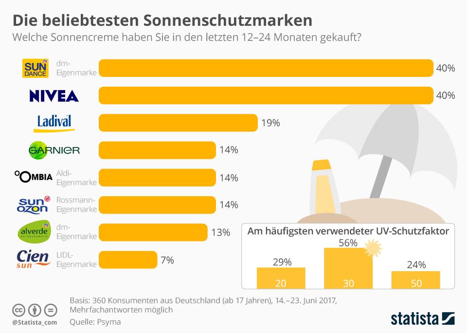 Infografik: Die beliebtesten Sonnenschutzmarken der Deutschen | Statista