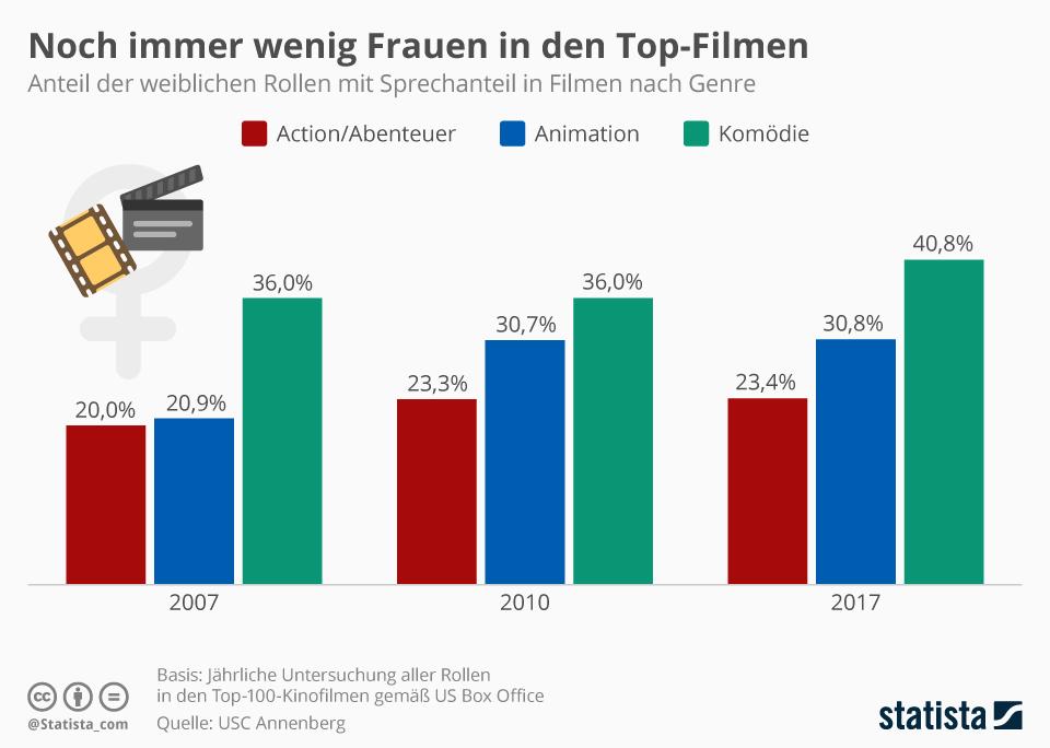 Infografik: Noch immer wenig Frauen in den Top-Filmen | Statista