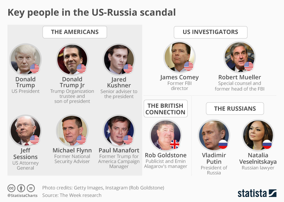 Infographic: Key People in the US-Russia Scandal | Statista