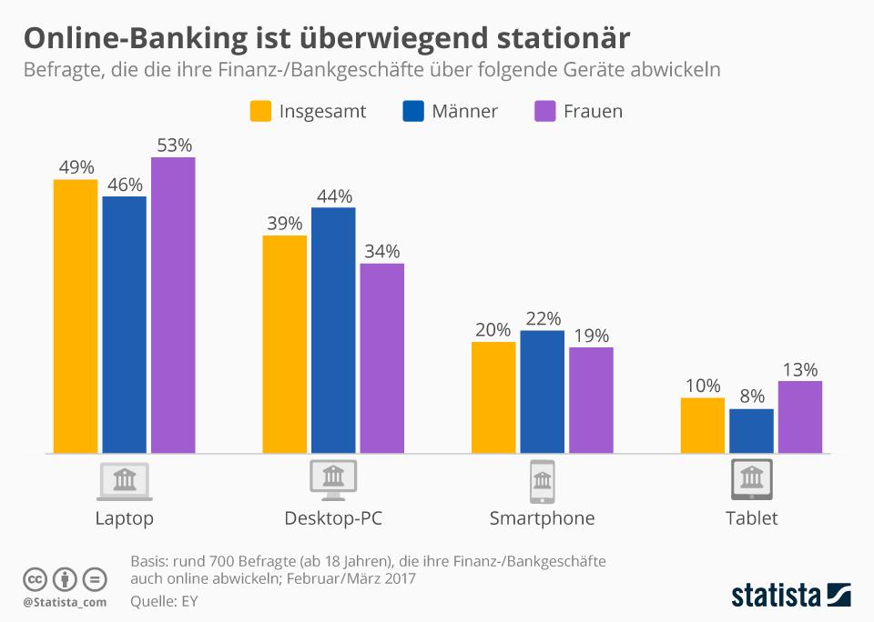 Infografik: Online-Banking ist überwiegend stationär | Statista
