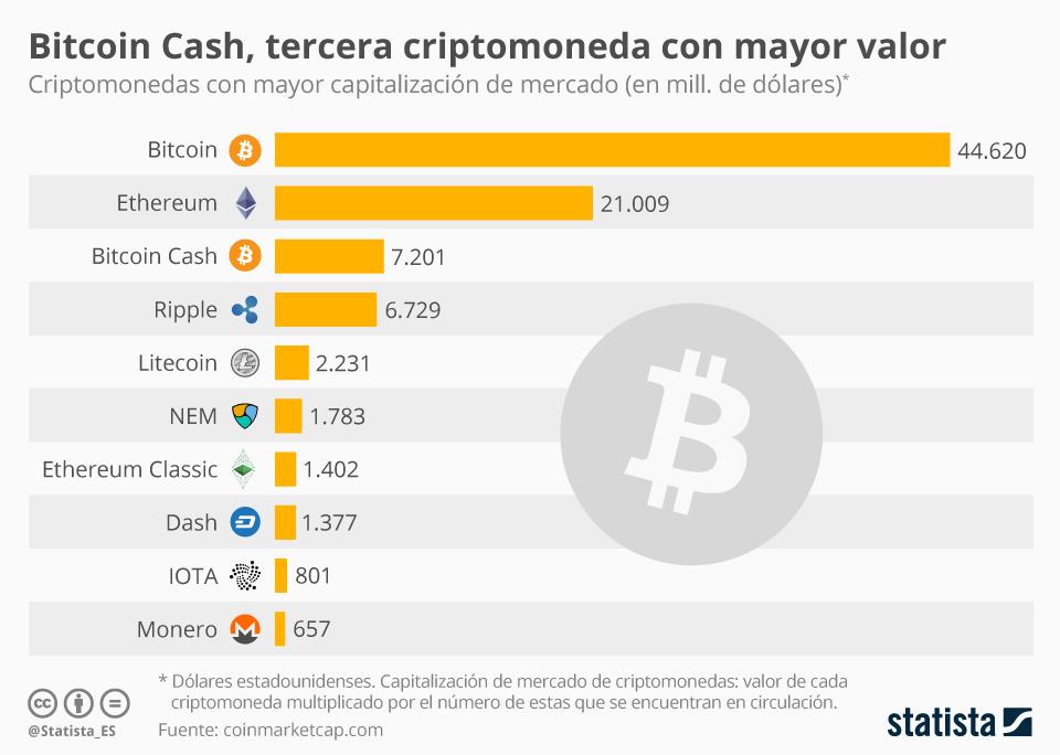 Infografía: Bitcoin Cash ya es la tercera criptomoneda de mayor valor total | Statista