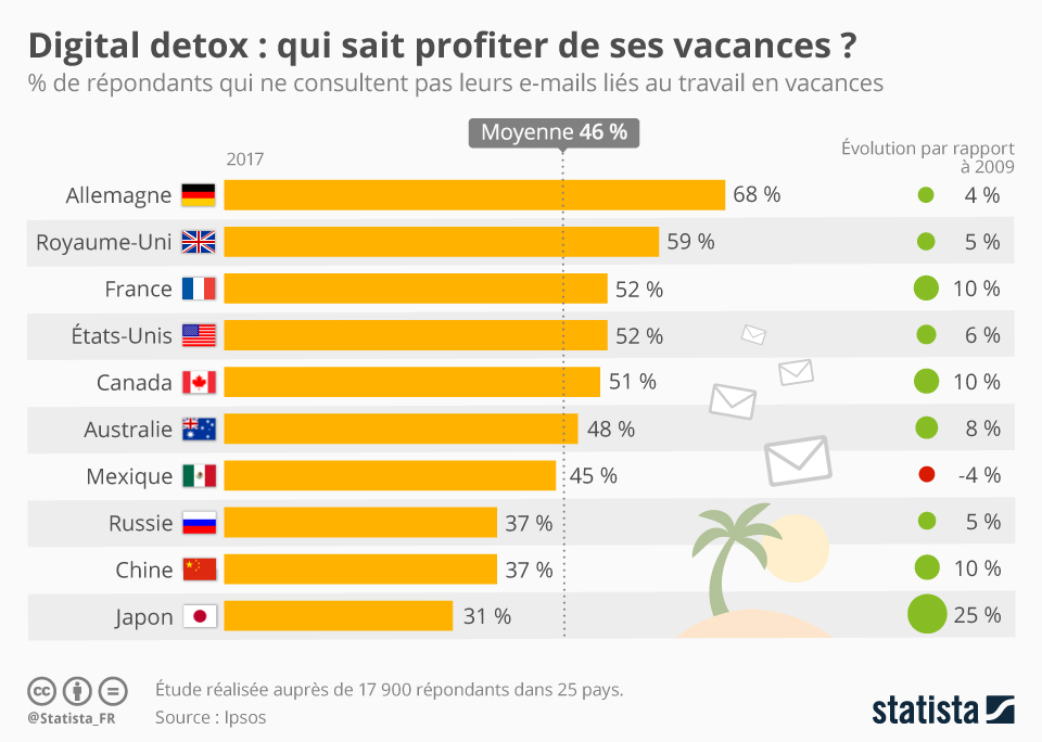 Infographie: Digital detox : qui sait profiter de ses vacances ?  | Statista