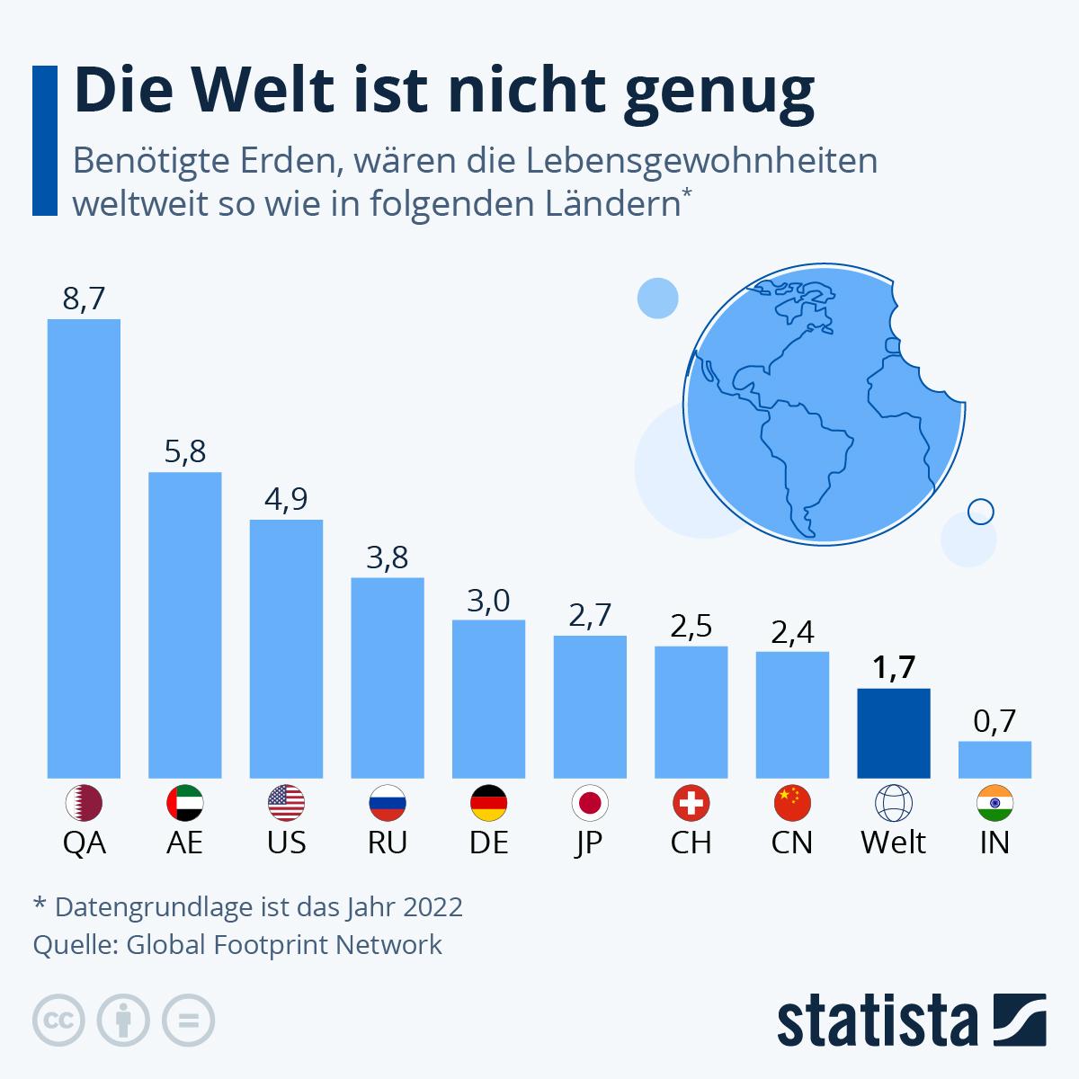 Infografik: Die Welt ist nicht genug | Statista