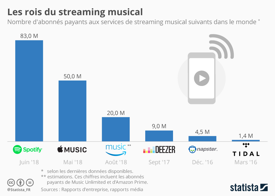 Infographie: Les rois du streaming musical | Statista