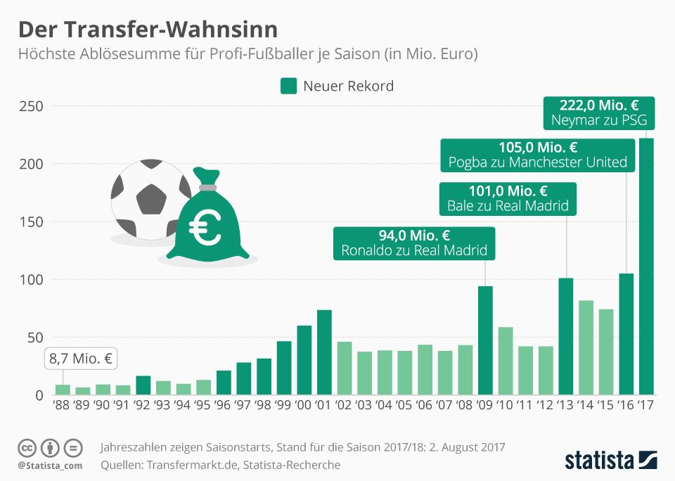 Infografik: Der Transfer-Wahnsinn | Statista