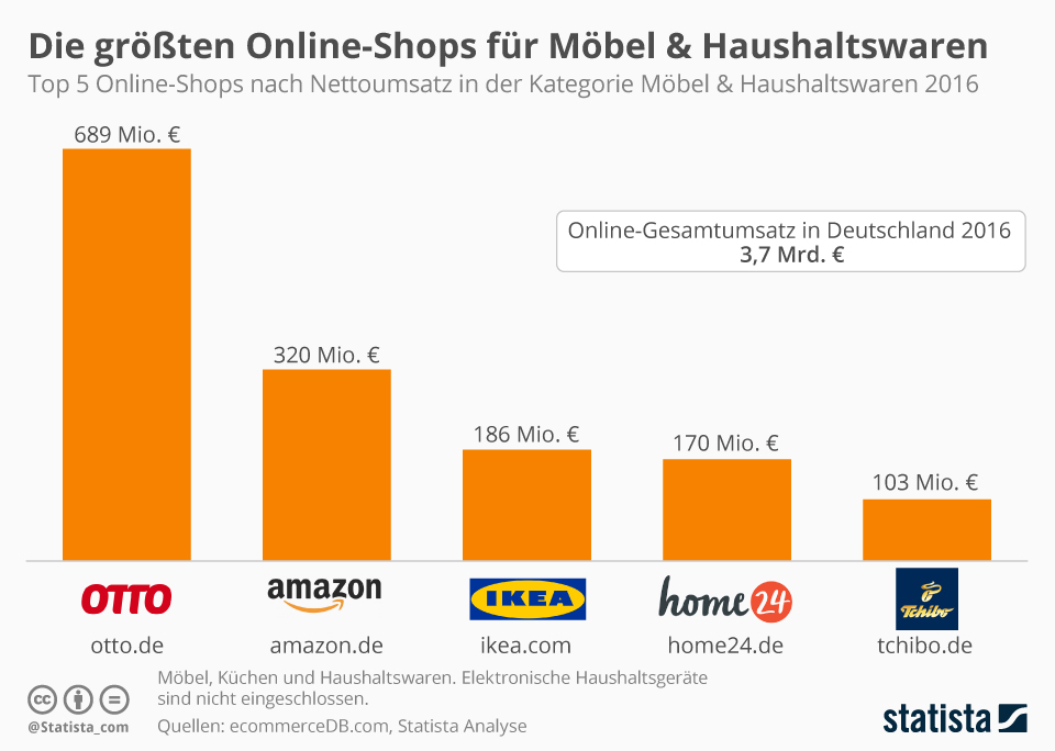 Infografik: Top 5 Online-Shops in der Kategorie Möbel & Haushaltswaren | Statista