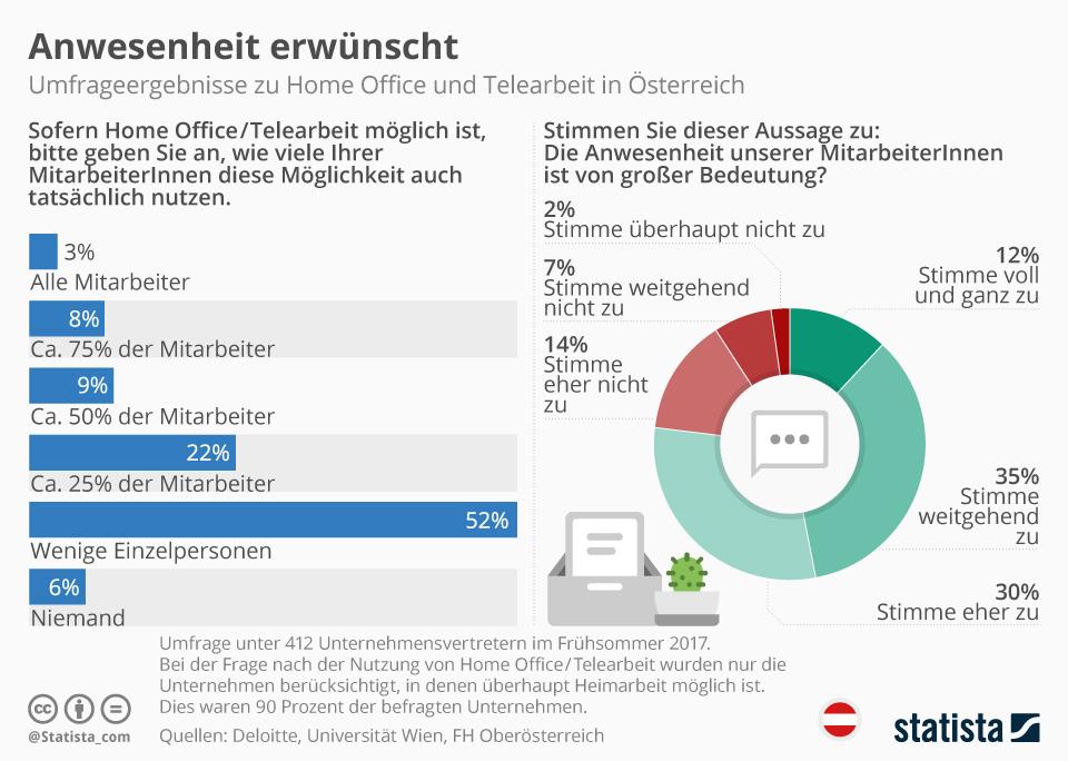 Infografik: Anwesenheit erwünscht   Statista