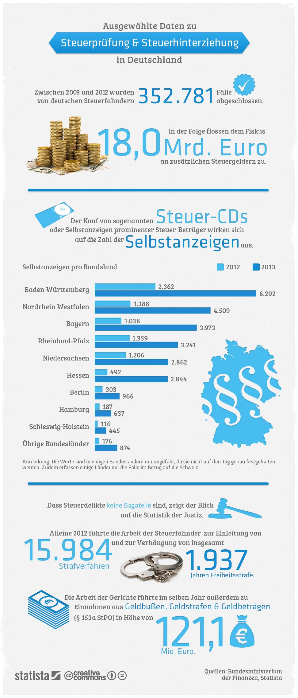 Infografik: Steuerprüfung und Steuerhinterziehung in Deutschland | Statista