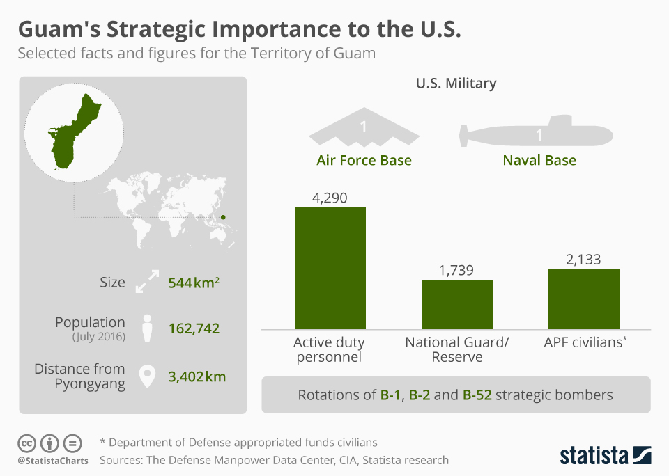 Infographic: Guam's Strategic Importance to the U.S. | Statista