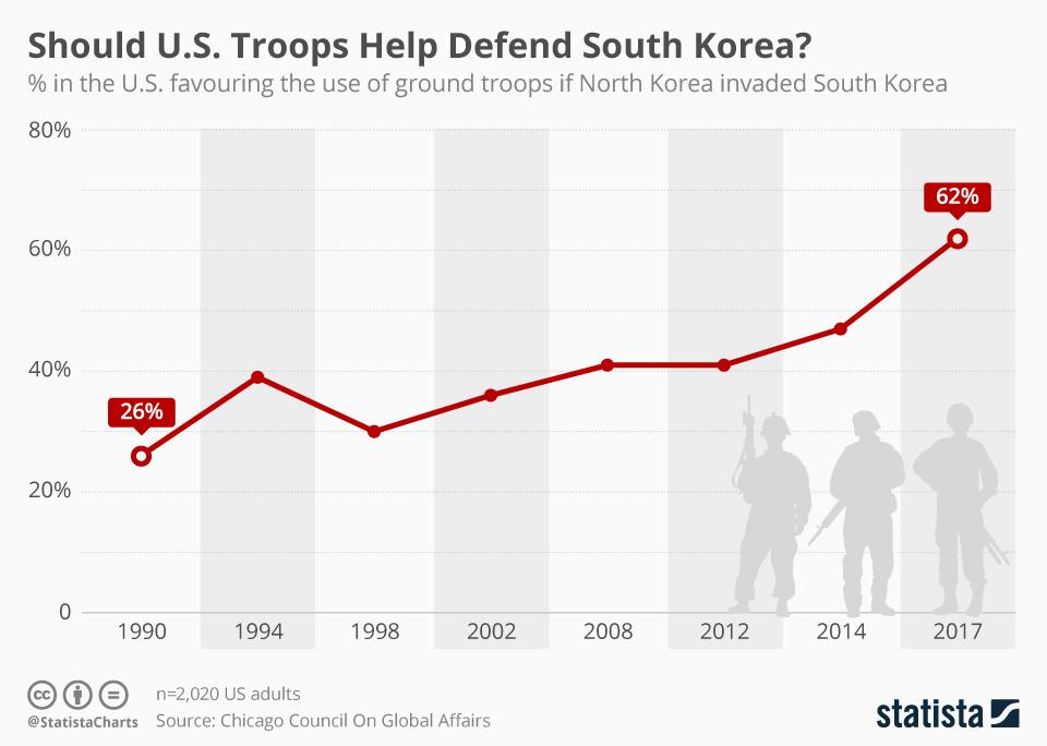 Infographic: Should U.S. Troops Help Defend South Korea?  | Statista