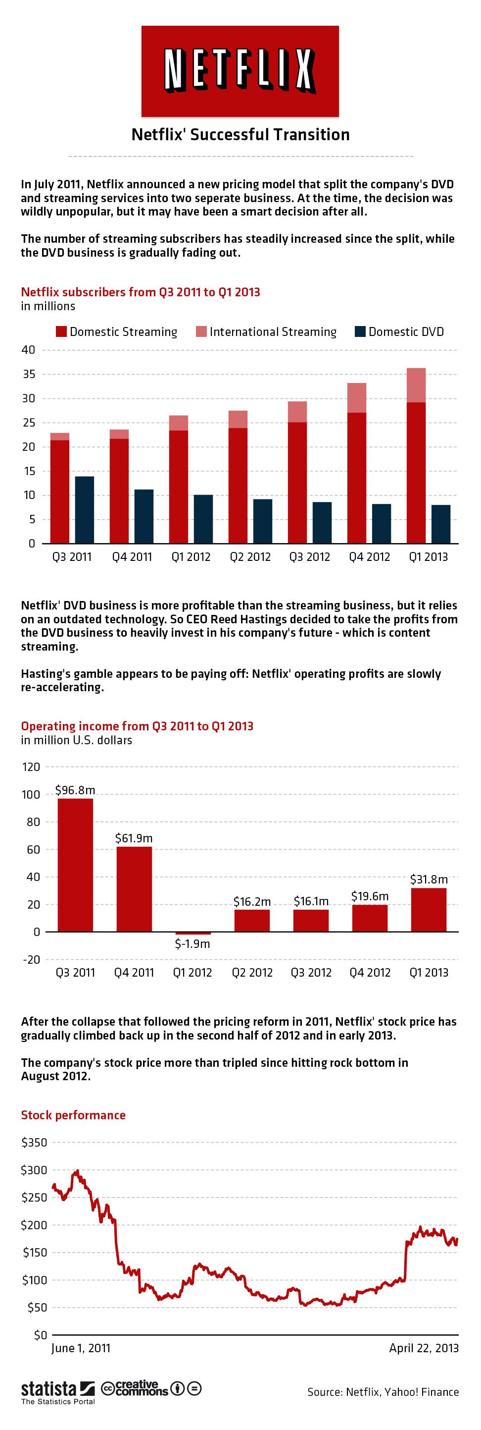 Infographic: Netflix' Successful Transition   Statista