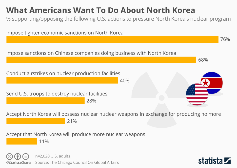 Infographic: What Americans Want To Do About North Korea  | Statista
