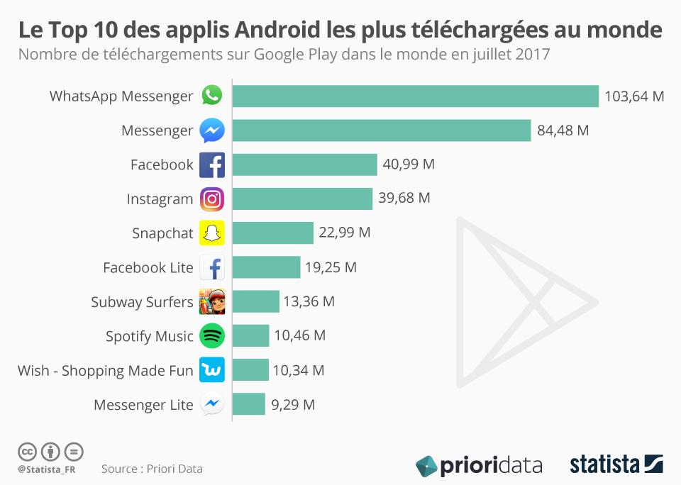 Infographie: Le Top 10 des applis Android les plus téléchargées au monde | Statista