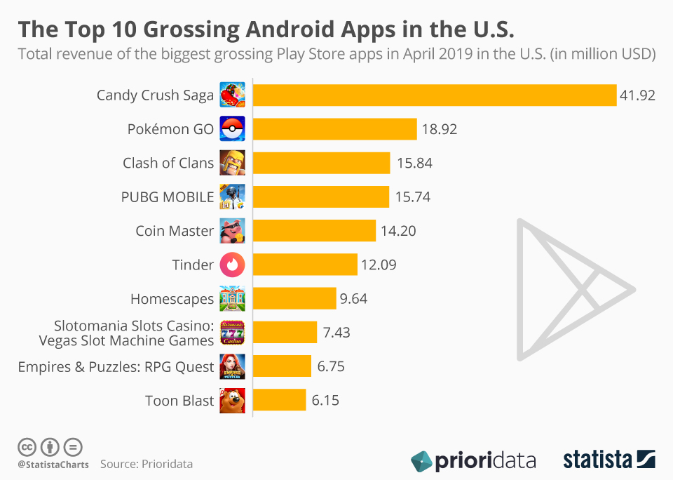 Infographic: The Top 10 Grossing Android Apps in the U.S. | Statista
