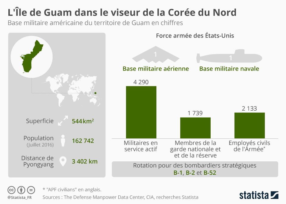Infographie: L'Île de Guam dans le viseur de la Corée du Nord | Statista
