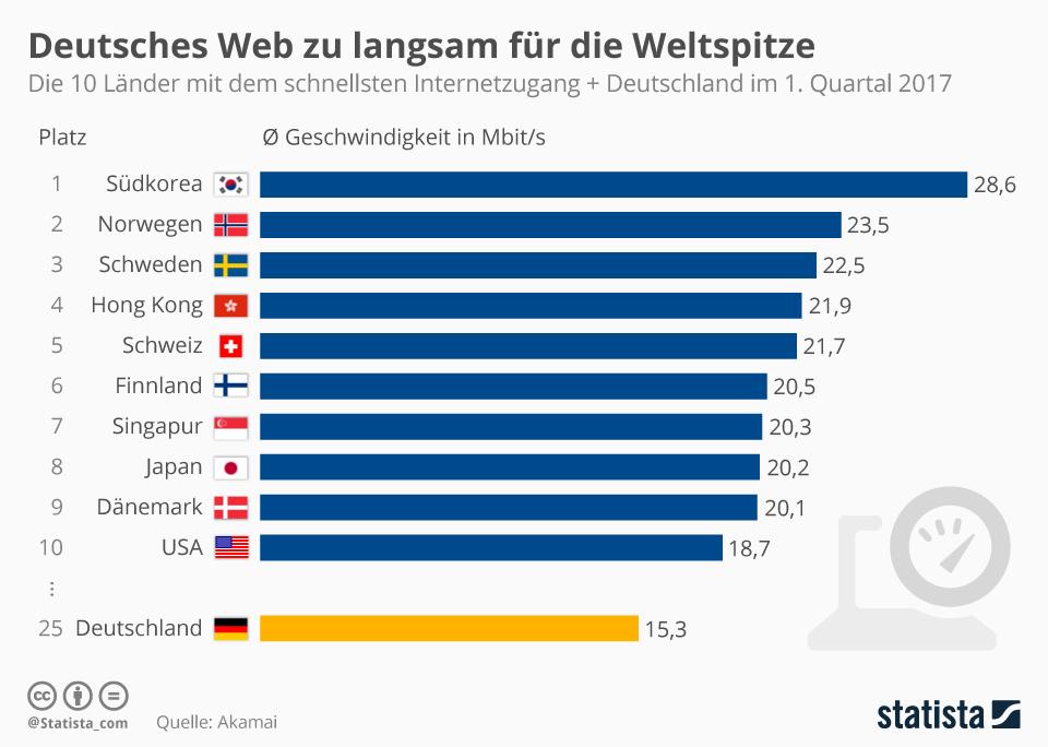 Infografik: Deutsches Web zu langsam für die Weltspitze | Statista
