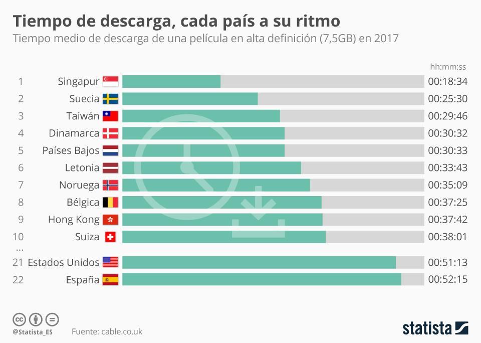 Infografía: ¿Cuánto se tarda en descargar una película en tu país? | Statista