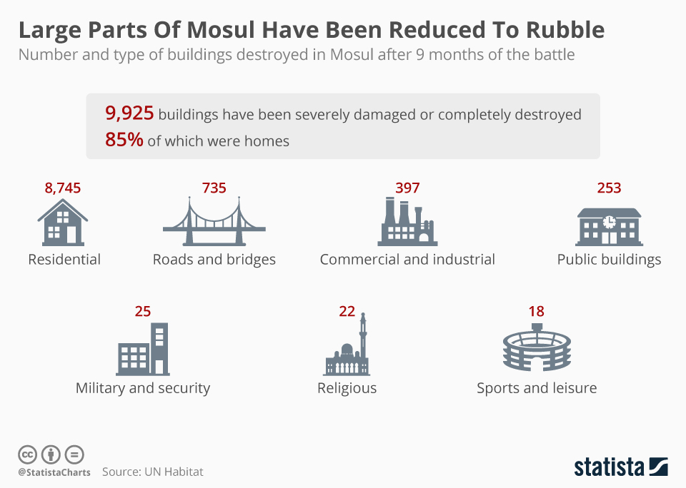 Infographic: Large Parts Of Mosul Have Been Reduced To Rubble  | Statista