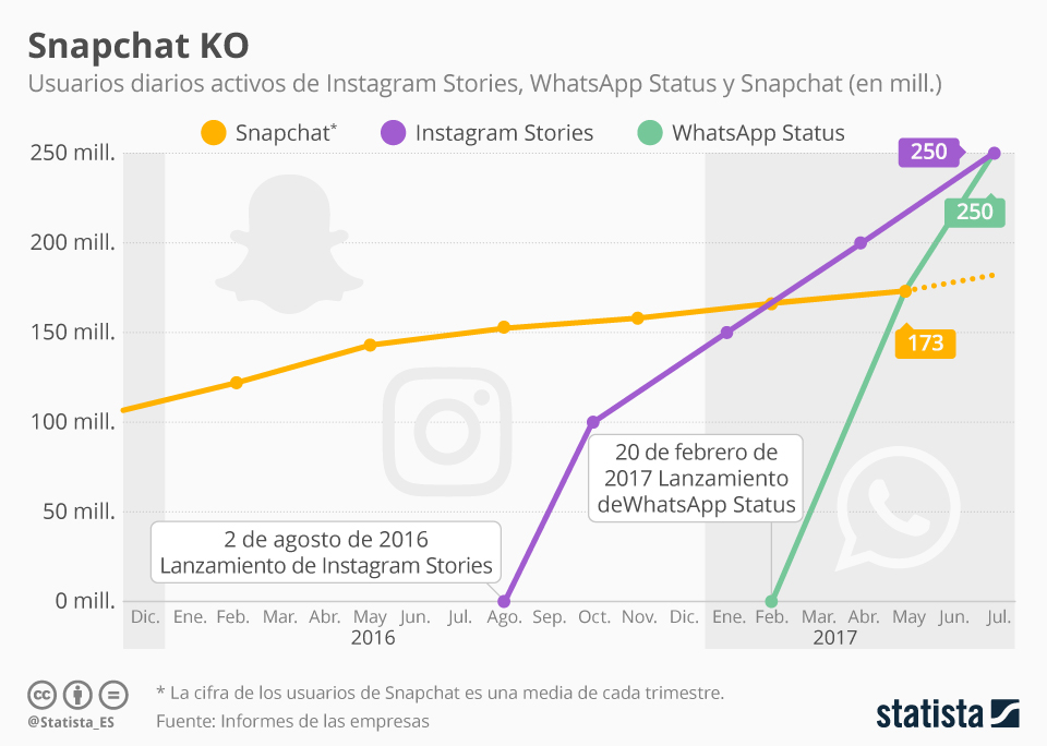 Infografía: Snapchat cae ante Instagram Stories y WhatsApp Status | Statista