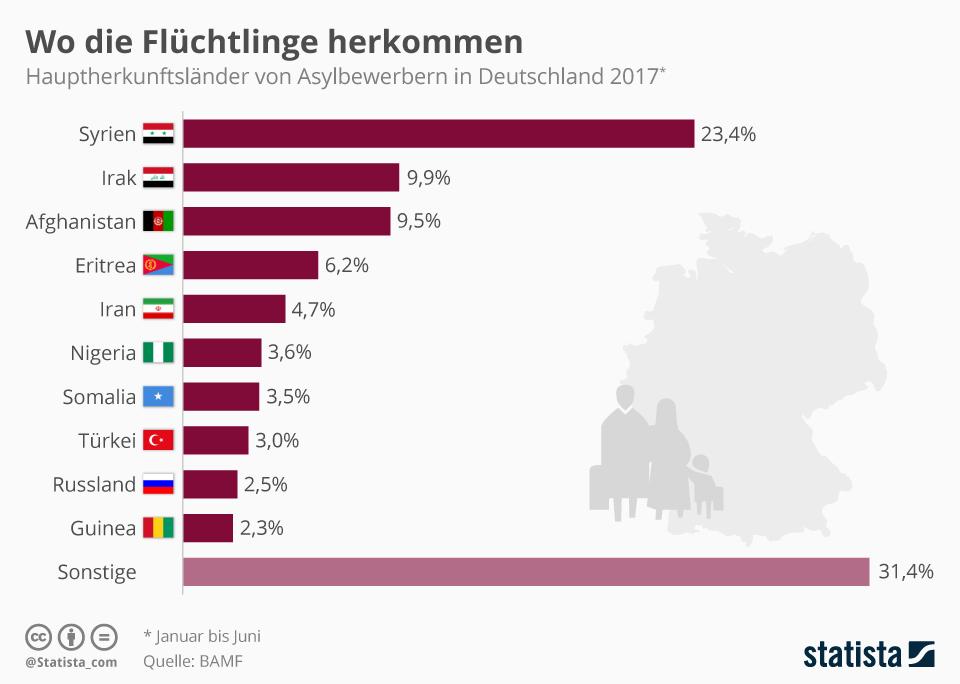 Infografik: Wo die Flüchtlinge herkommen | Statista