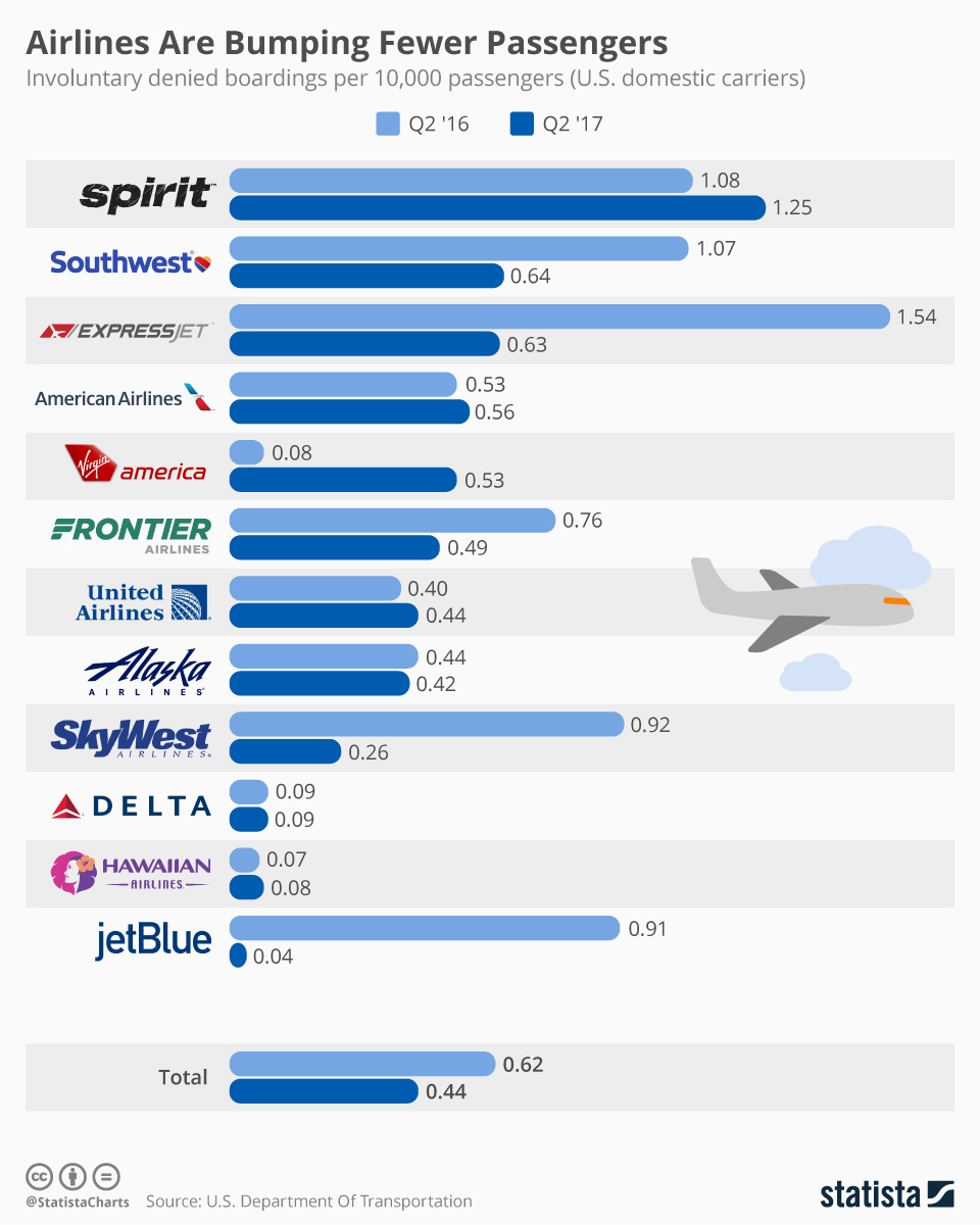 Infographic: Airlines Are Bumping Fewer Passengers    Statista