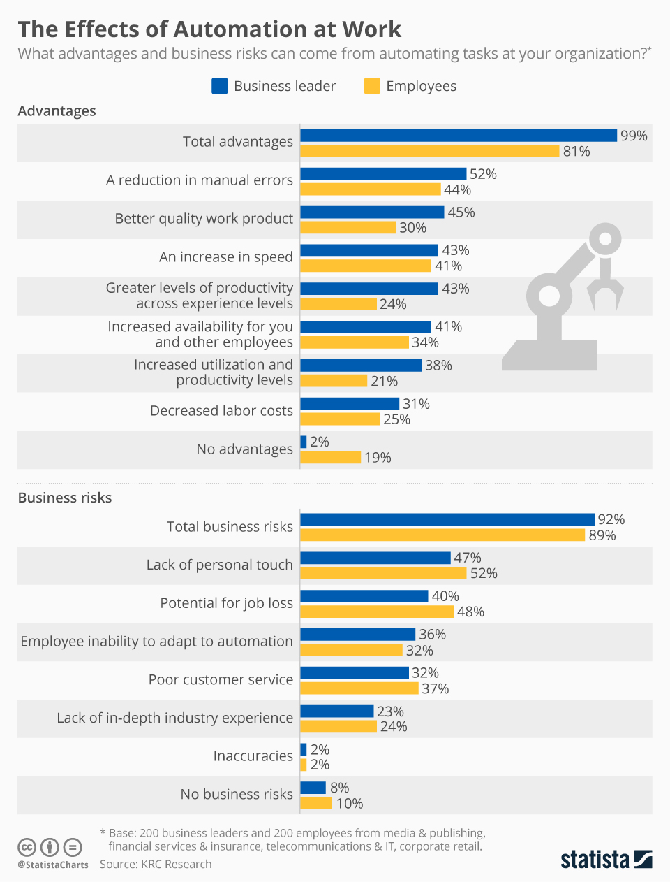 Infographic: The Effects of Automation at Work | Statista