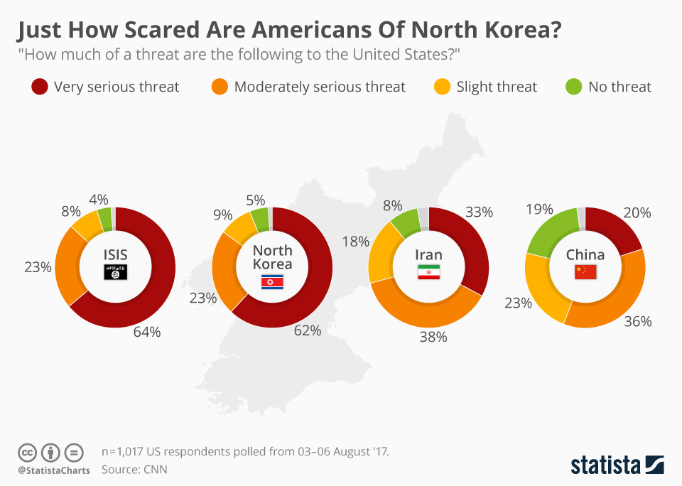 Infographic: Just How Scared Are Americans Of North Korea? | Statista