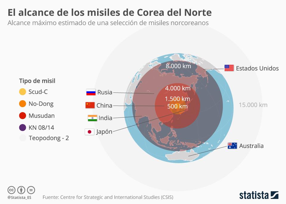 Infografía: ¿Hasta dónde alcanzan los misiles de Corea del Norte?    Statista
