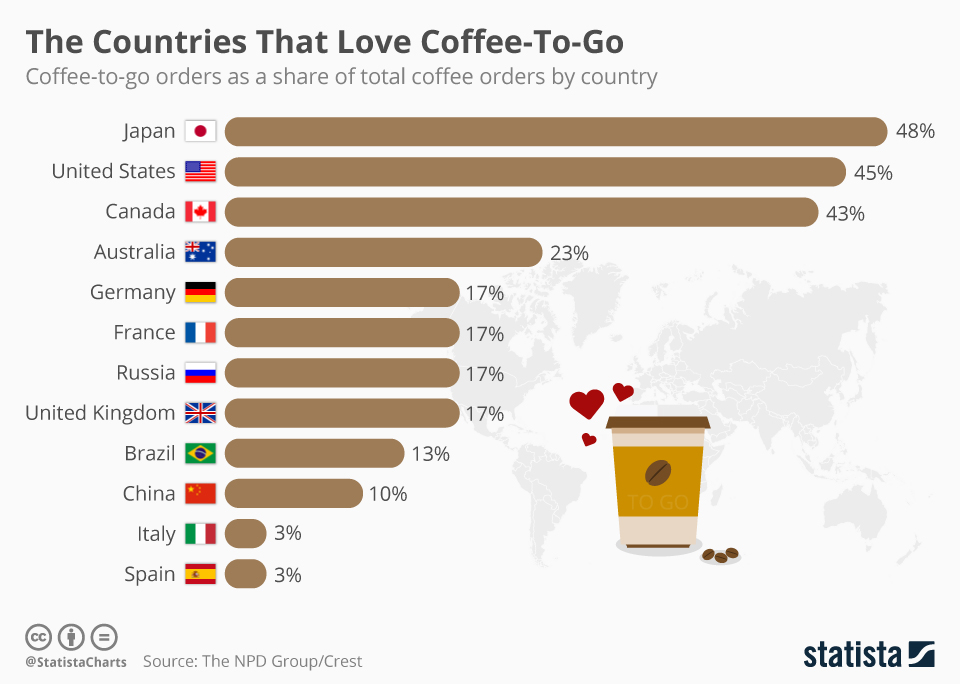 Infographic: The Countries That Love Coffee-To-Go    Statista