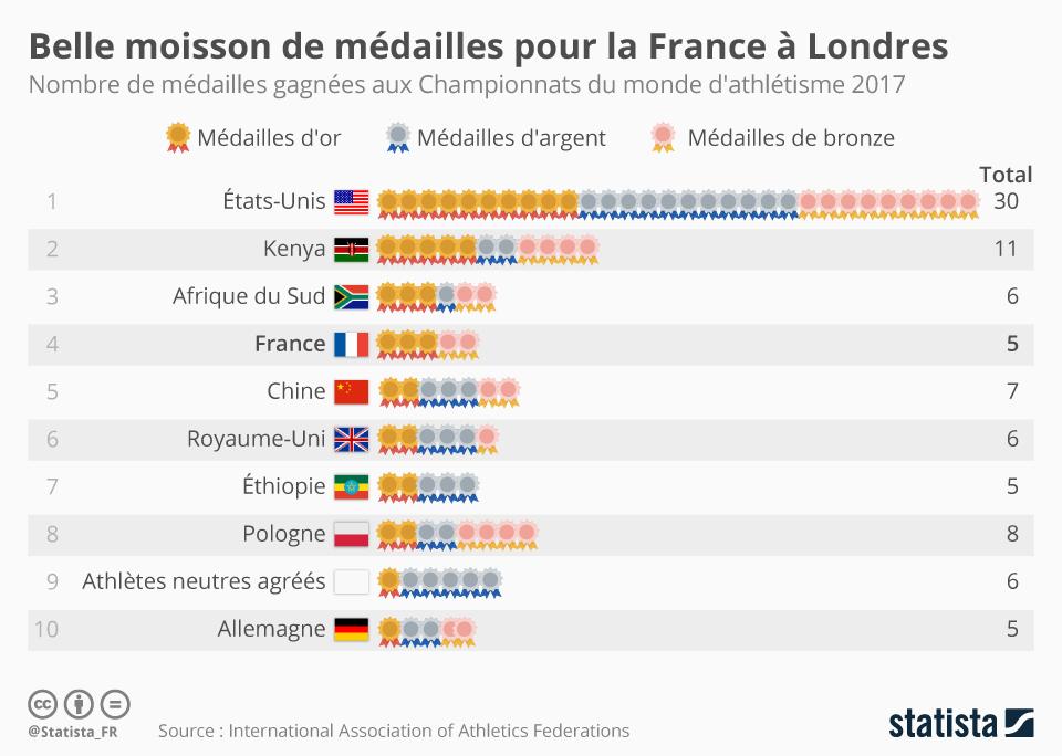Infographie: Belle moisson de médailles pour la France à Londres | Statista